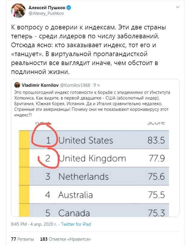Твит Пушкова о рейтингах по коронавирусу